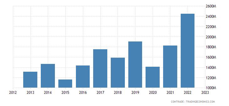 australia exports philippines