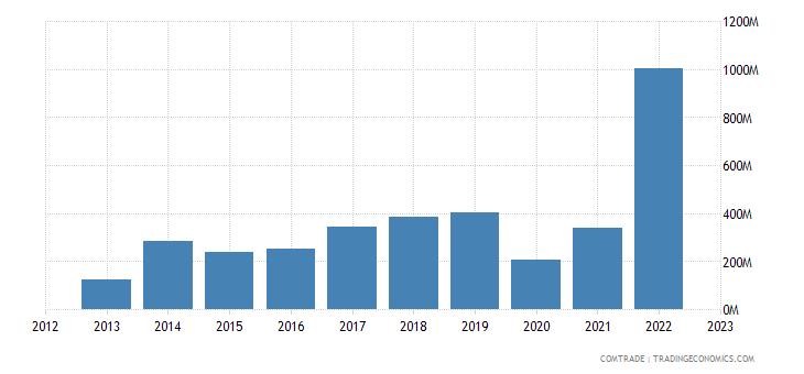 australia exports poland