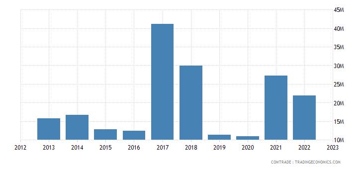 australia exports portugal