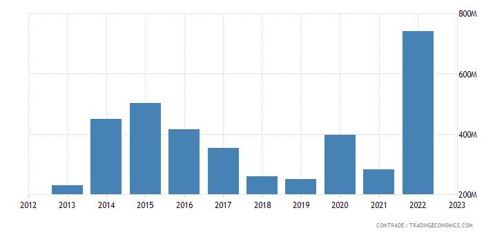 australia exports qatar