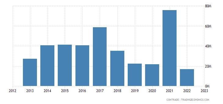 australia exports romania