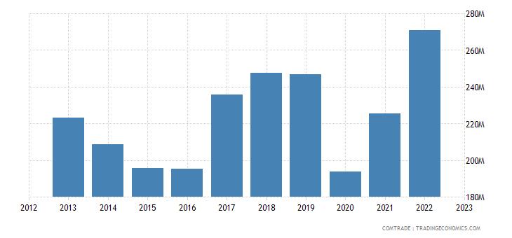 australia exports rubbers