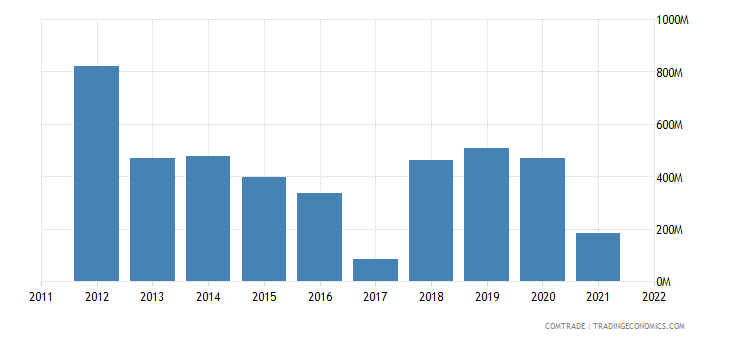 australia exports russia
