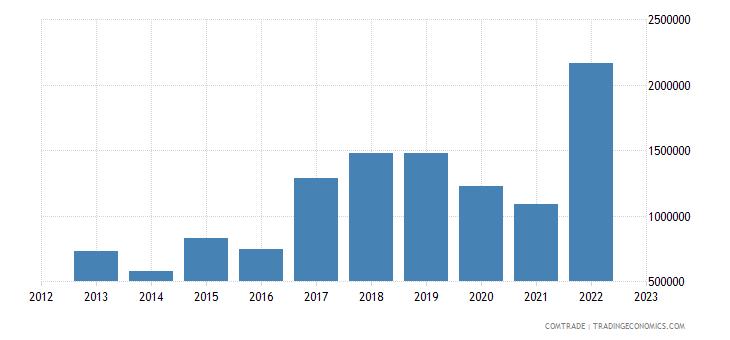 australia exports saint lucia