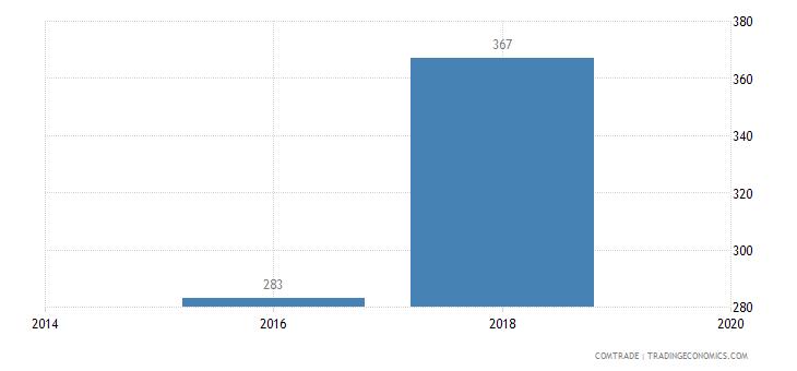 australia exports samoa other arms