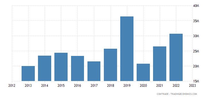 australia exports samoa
