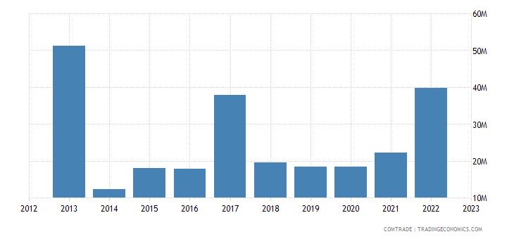 australia exports senegal