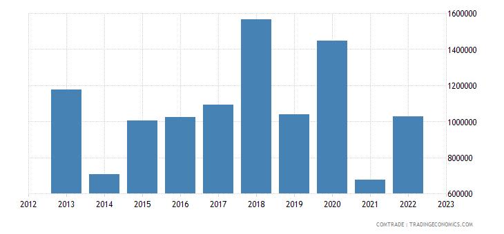 australia exports serbia