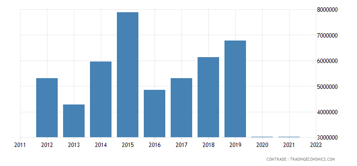 australia exports seychelles