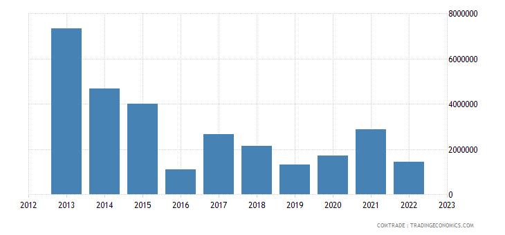 australia exports sierra leone