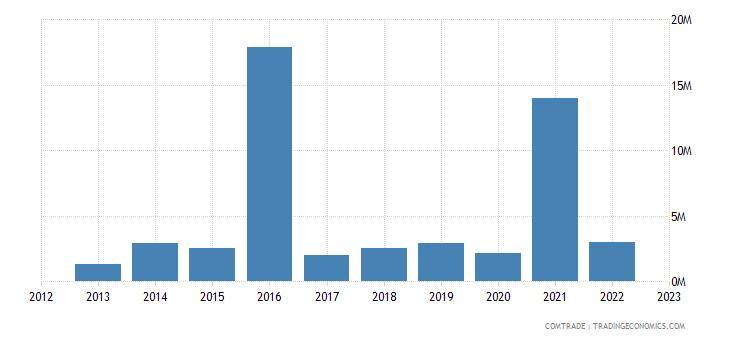 australia exports slovakia