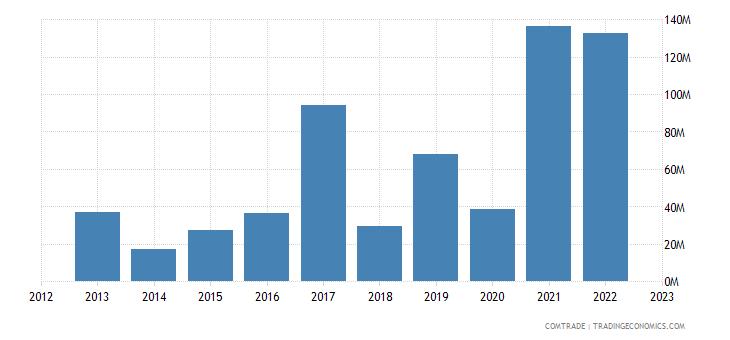 australia exports slovenia