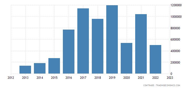 australia exports somalia