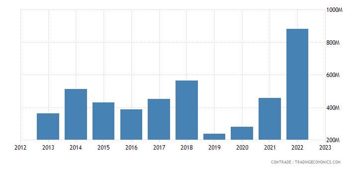 australia exports spain