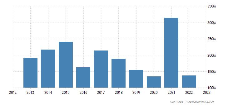 australia exports sri lanka