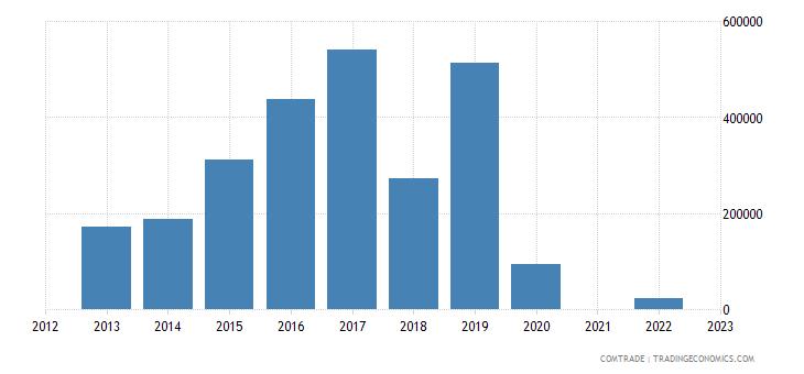 australia exports st helena