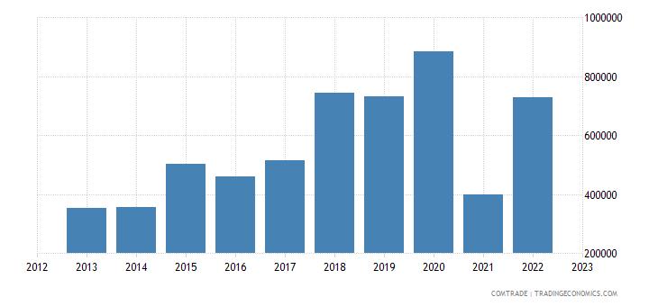 australia exports st kitts nevis