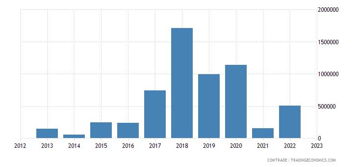 australia exports st vincent grenadines