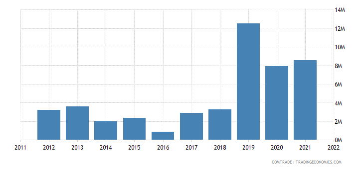 australia exports suriname