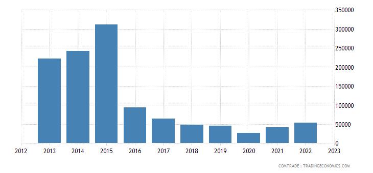 australia exports swaziland