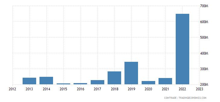 australia exports sweden