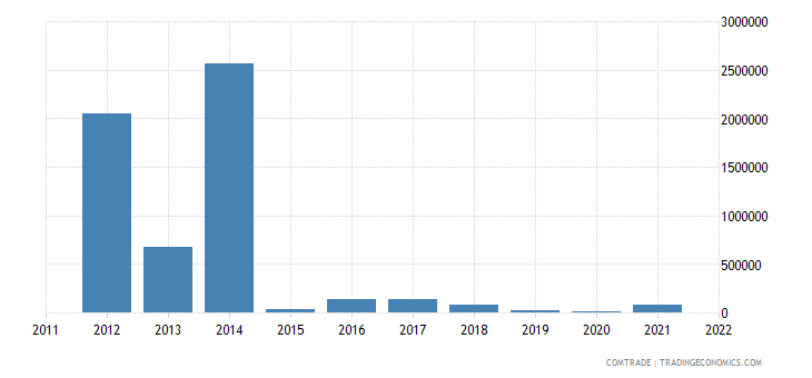 australia exports tajikistan
