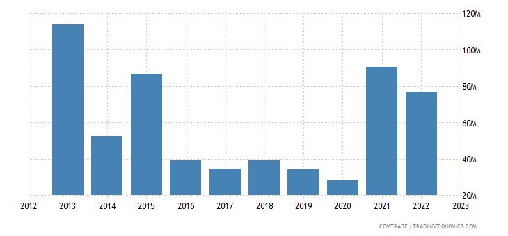 australia exports tanzania