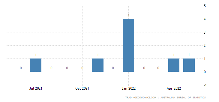 Australia Exports to Angola