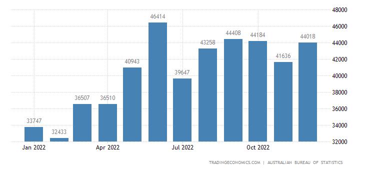 Australia Exports to APEC