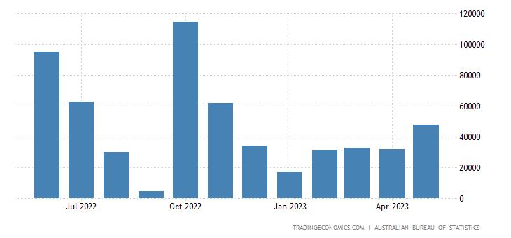 Australia Exports to Argentina