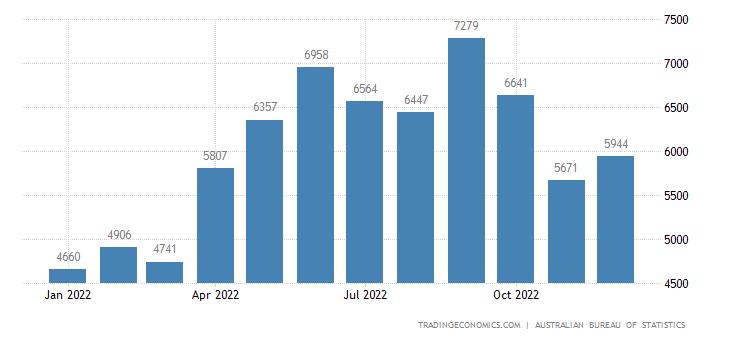 Australia Exports to ASEAN