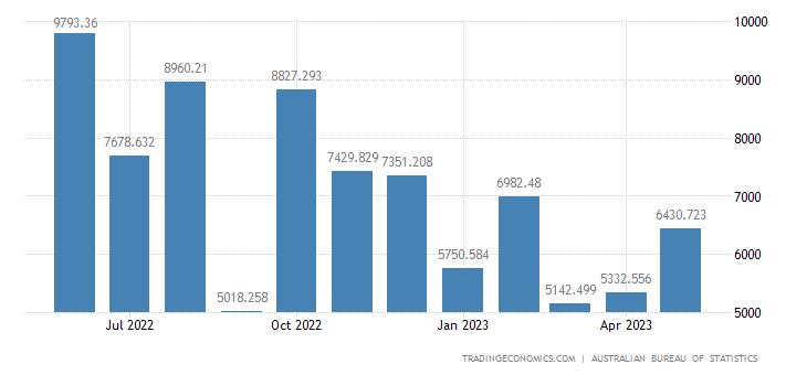 Australia Exports to Austria