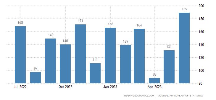Australia Exports to Bahrain