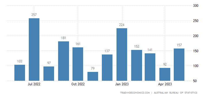 Australia Exports to Bangladesh