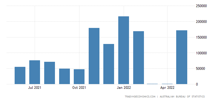Australia Exports to Belgium