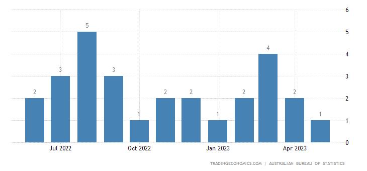 Australia Exports to Botswana