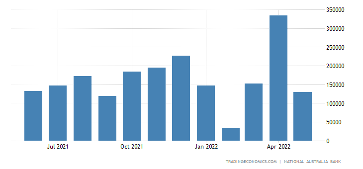 Australia Exports to Brazil