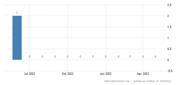 Australia Exports to Burundi