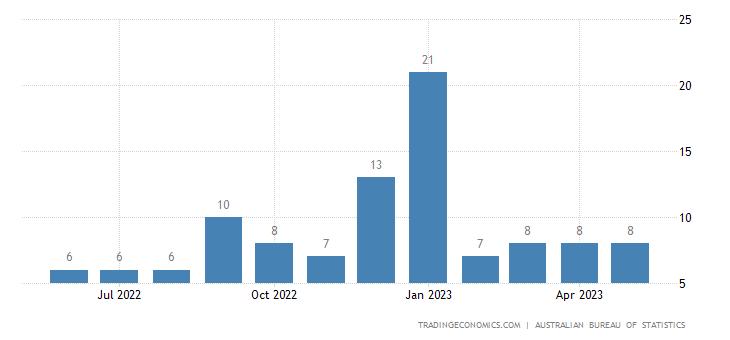 Australia Exports to Cambodia