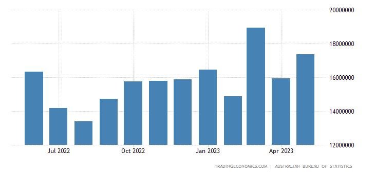 Australia Exports to China