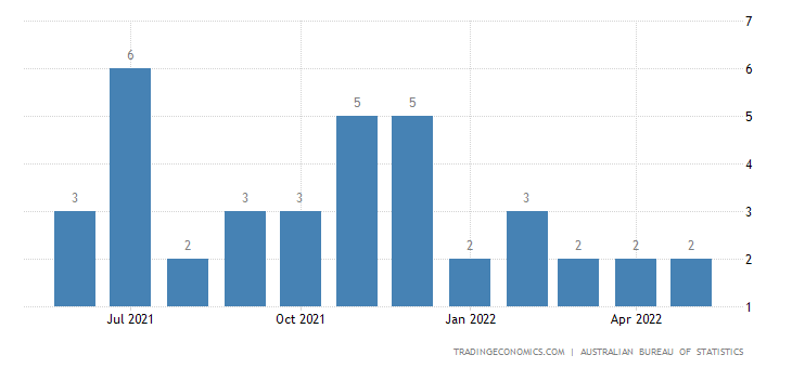 Australia Exports to Colombia