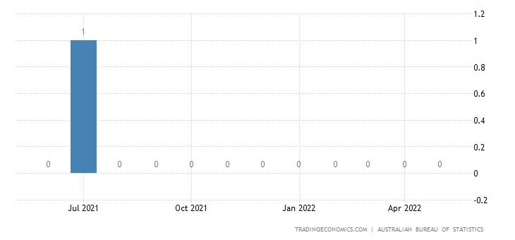 Australia Exports to Croatia