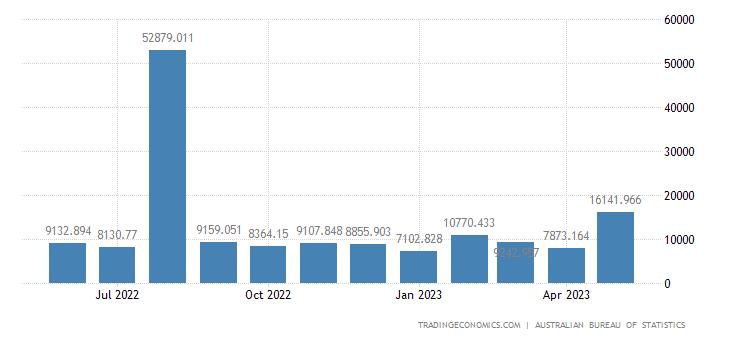 Australia Exports to Denmark
