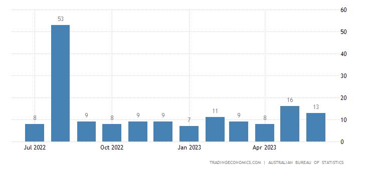 Australia Exports to Djibouti