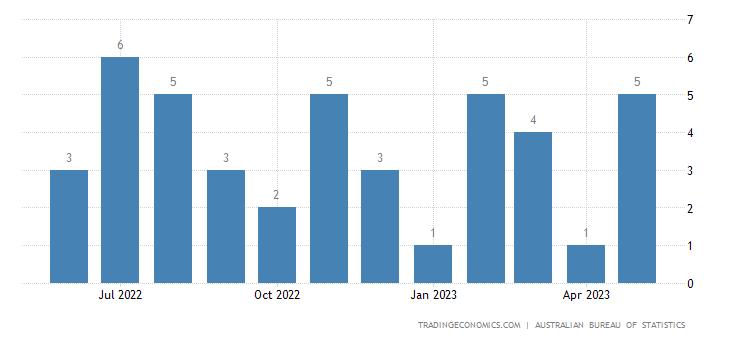 Australia Exports to Ecuador