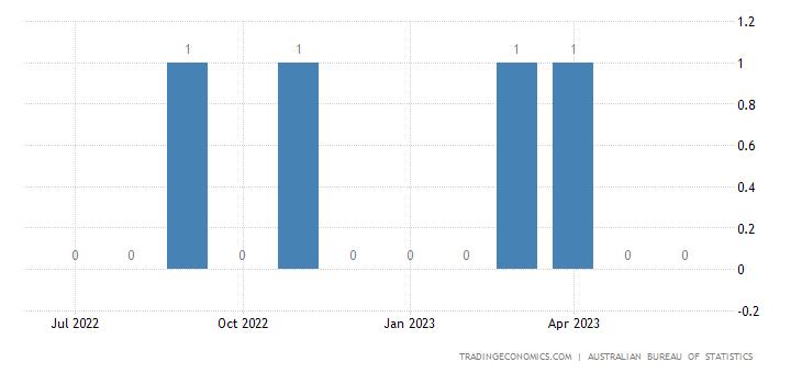 Australia Exports to El Salvador