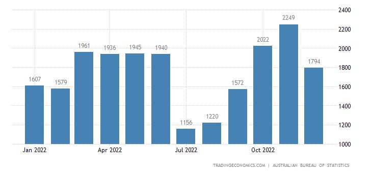 Australia Exports to EUro Area
