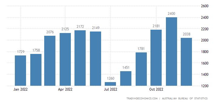 Australia Exports to European Union