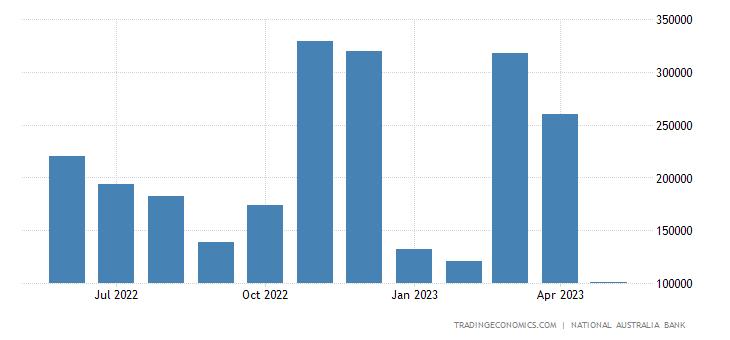Australia Exports to France