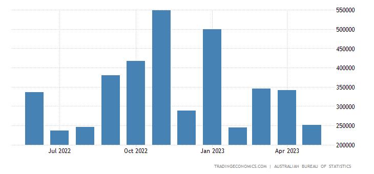 Australia Exports to Germany